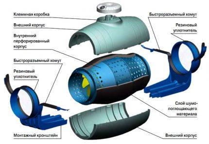 Klusa kanāla ventilatora ierīce