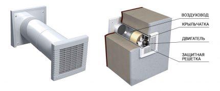 Kanāla ventilatora funkcionalitāte