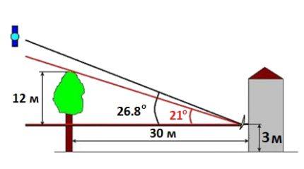 Montage sur plaque - schéma conditionnel
