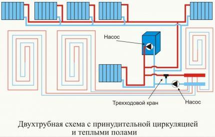 Combined heating with underfloor heating