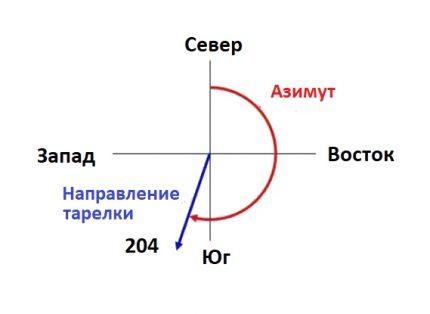 Un exemple de réglage de l'angle d'azimut de l'antenne