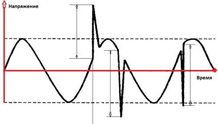 Graf över elektriska impulser