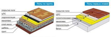 Log insulation scheme