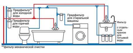 Schéma de purification de l'eau dans un appartement