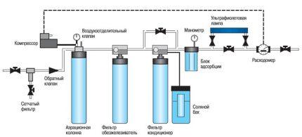 Schéma de purification de l'eau dans une maison de campagne