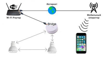 Schéma de pont réseau
