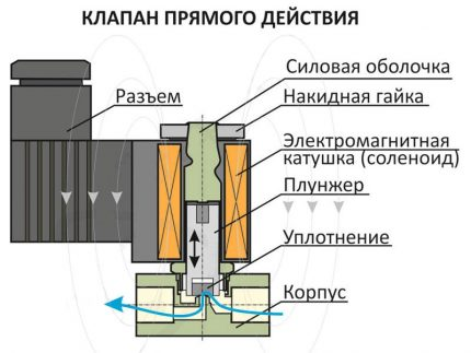 The internal structure of the solenoid valve