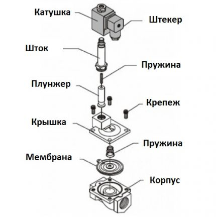 The device of the solenoid solenoid valve