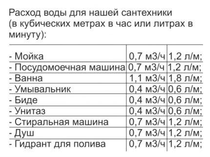Vandens įsiurbimo taškų koeficientai
