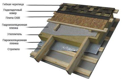 Vapor barrier and vapor permeable membrane