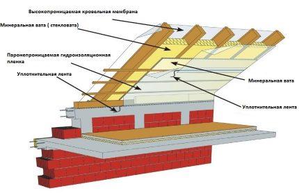 Roof pie in the attic