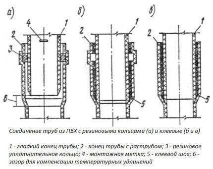PVC-rörinstallation