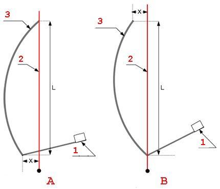 Réglage de l'angle d'élévation de la plaque