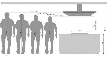 Hood mounting height diagram