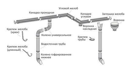 Drenažo sistemos schema