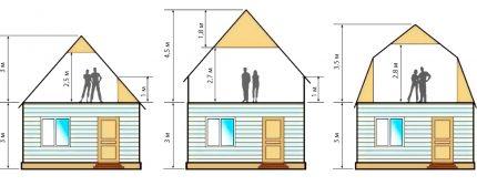 Types of attic rooms