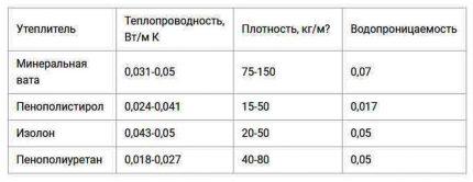 Šilumos izoliacinių medžiagų charakteristikų lentelė
