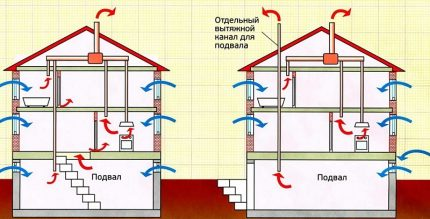 Deux options de ventilation de cave