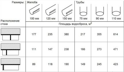 Calculation of pipe diameter