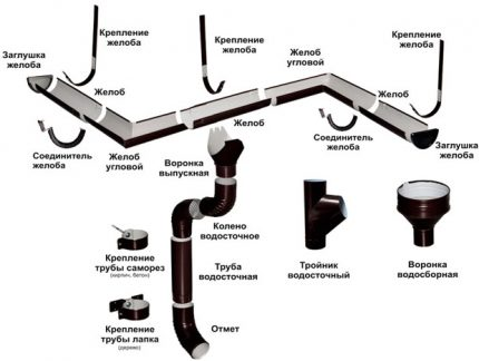 Elements of the drainage system