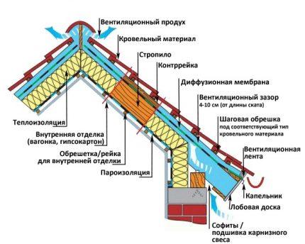 Ventilation vents for attic insulation