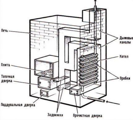 Cast Iron Battery Heat Exchanger