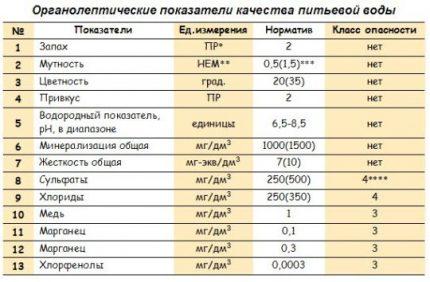 Tableau des indicateurs granoleptiques de l'eau