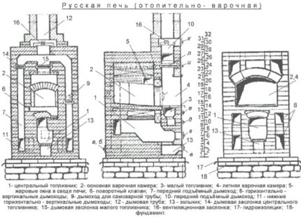 Russian stove with two fireboxes