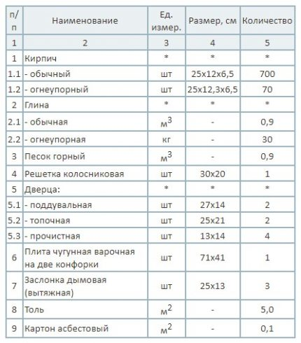 Table of materials for the construction of the furnace