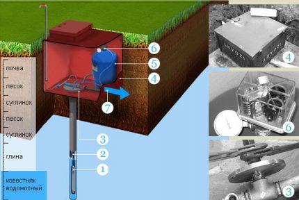 Water well design