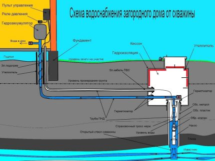 Water supply scheme for the site from the well