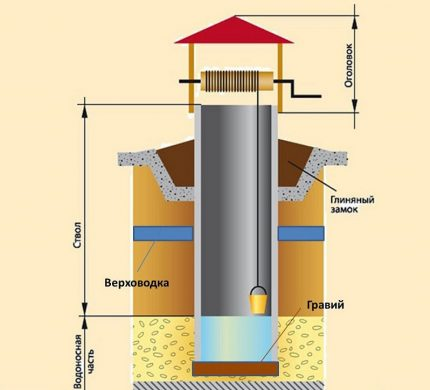 Well shaft structural elements