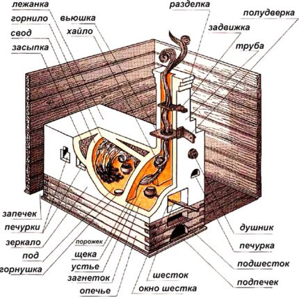 Parts of Russian stove