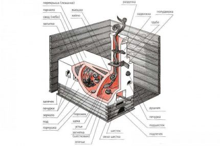 Scheme of the Russian stove