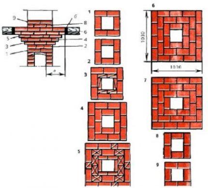 Chimney layout