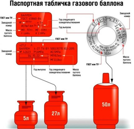Sizes of cylinders for LPG