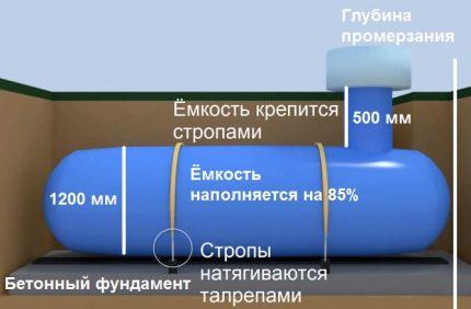 Sécurité du chauffage du réservoir de gaz