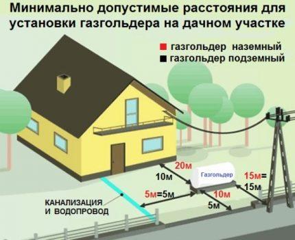 Normes pour l'emplacement du réservoir de gaz