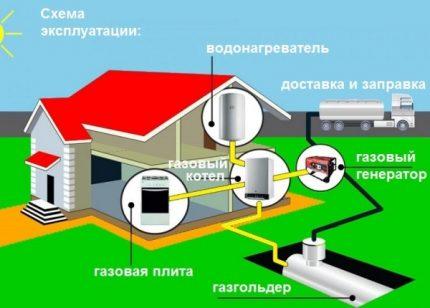 Durée de vie du réservoir de gaz