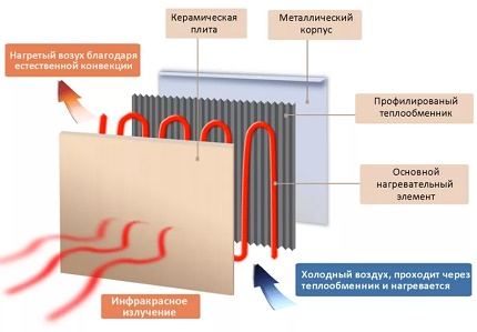 Infrared heating panel diagram