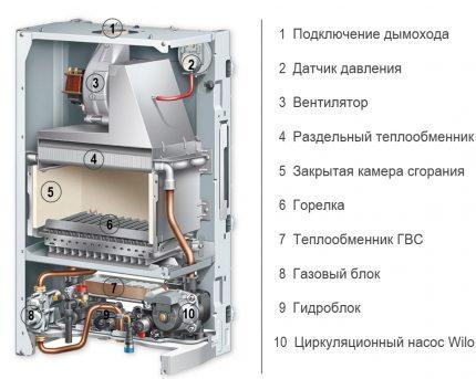 circuit de chaudière à gaz