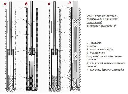 Tiesioginio ir atvirkštinio plovimo kolonų technologija