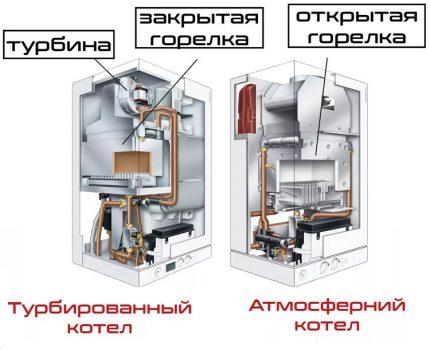 Chaudière à gaz atmosphérique et turbocompressée