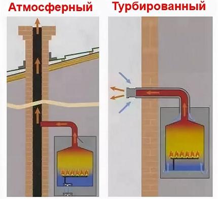 La différence dans la conception des cheminées