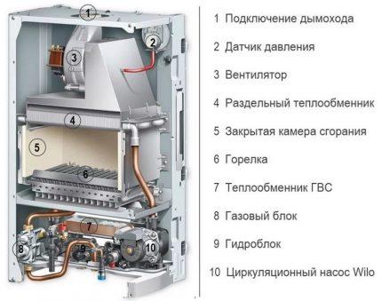 Le dispositif d'une chaudière à gaz de type turbocompressé
