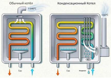 La différence dans l'effet de la chaudière à condensation et conventionnelle