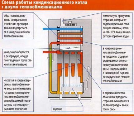 Principe de fonctionnement d'une chaudière à condensation avec deux échangeurs de chaleur