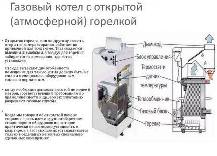Dispositif de chaudière à brûleur ouvert