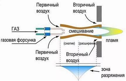 Schéma de fonctionnement du brûleur à gaz