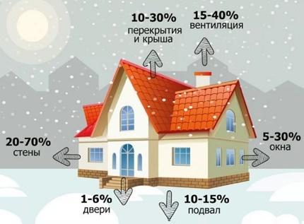 Diagramme de fuite de chaleur